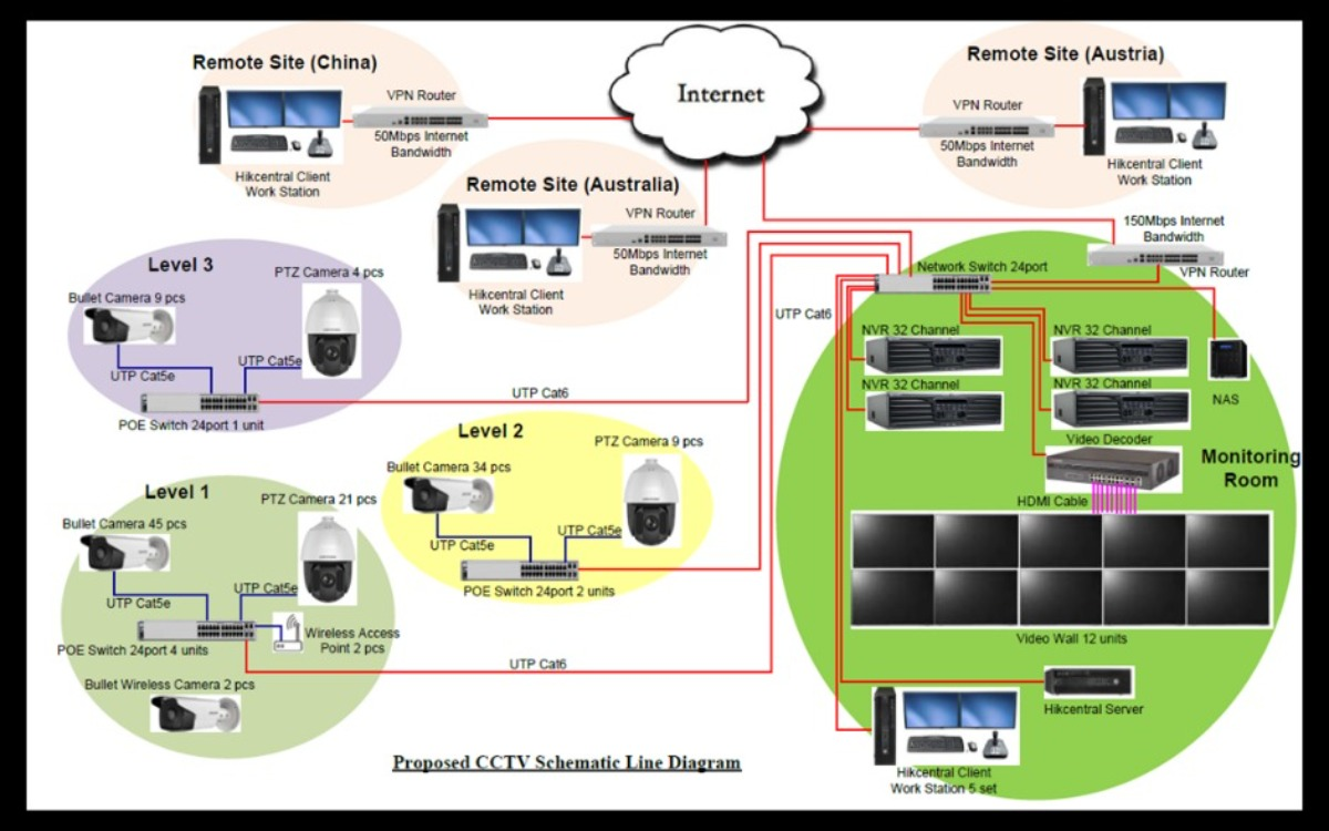 remote-implementation-of-automated-warehouses-diagram